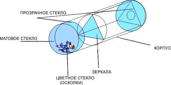 Как сделать калейдоскоп своими руками - фото 3